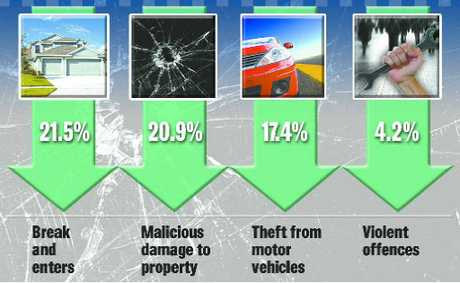 Tweed crime rates are dropping, according to police. Graphic: Leanne Holvast