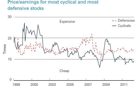 Price/earnings for most cyclical and most defensive crops. Source MSCIBarra, JP Morgan.