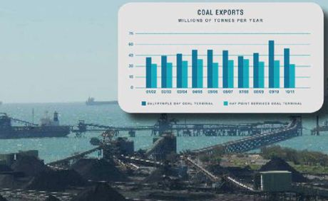 A graph shows the extent of the decline in coal exports through our regional ports.