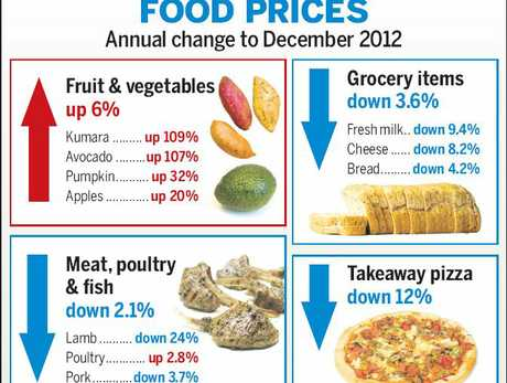 Western Bay people paid more for fresh fruit and vegetables last year despite an overall drop in food prices.