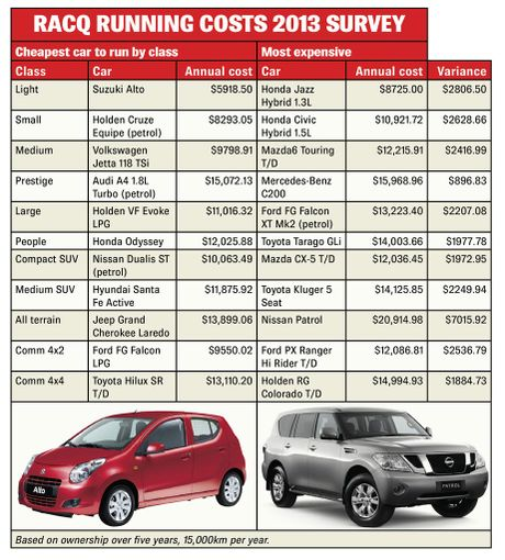 racq reveals the cheapest cars to own and run ipswich queensland times. Black Bedroom Furniture Sets. Home Design Ideas